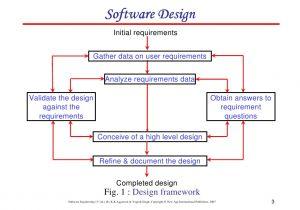 High Level software Design Document Template Chapter 5 software Design