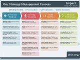 How to Create A Strategic Plan Template 4 Phase Guide to Strategic Planning Process Basics