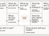 How to Write A Business Model Template Business Model Blank Business Model Canvas