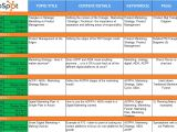 Hubspot Editorial Calendar Template How to Create An Editorial Calendar to Support Your