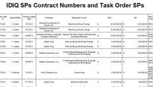 Idiq Contract Template Construction tools Idiq