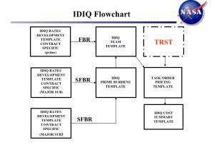 Idiq Contract Template Welcome Information Technology and Multimedia Services