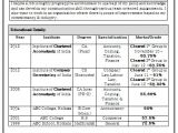Infosys Fresher Resume format Over 10000 Cv and Resume Samples with Free Download