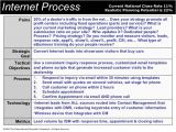 Internet Car Sales Email Templates Crm Process Implementation for Car Dealers