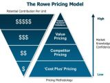 It Service Cost Model Template 3 Excel Pricing Model Templates Excel Xlts