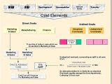 It Service Cost Model Template Financial Management