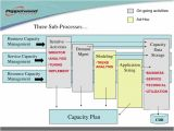 Itil Capacity Plan Template Free Itil Capacity Plan Template Free Template Design