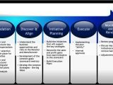 Joint Business Plan Template Excel Best Practice Joint Business Planning the Partnering Group