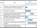 Key Performance Indicator Report Template Sebis Tu Munchen Eam Kpi Catalog