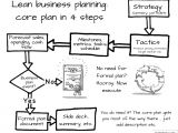 Lean Business Plan Template Free What Type Of Business Plan Do I Need Bplans