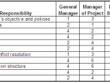 Linear Responsibility Chart Template Project Management Matrix Responsibility Chart Linear