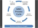 Manage by Objective Template Management by Objectives