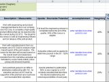 Manage by Objective Template Mbos Demystified Shockwave Innovations