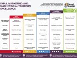 Marketing Automation Email Templates Email Marketing Automation Capability Review Smart Insights
