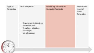 Marketing Automation Email Templates Marketing Automation Templates
