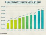 Marriage New social Security Card Learn About social Security Income Limits