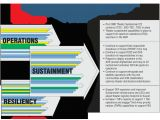 Military Campaign Plan Template Army Sustainment Campaign Planning Efforts In the 1st