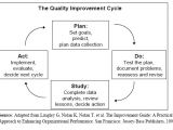 Model for Improvement Template Figure 5 1 the Quality Improvement Cycle for Description