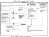 Model for Improvement Template