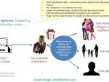 Multi Level Marketing Business Plan Template Daycare Business Plan Template Jeppefmtk 24 Best for A Pdf
