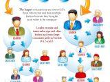 Multi Level Marketing Business Plan Template Untitled Document Www Salesincentivescenter Com