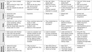 Music Curriculum Map Template Sage Books Keys to Curriculum Mapping Strategies and