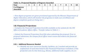 New Program Proposal Template New Degree Program Proposal Template In Word and Pdf