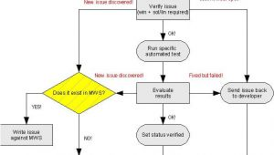 Openoffice Flowchart Template Cws Workflow for issue Owners Apache Openoffice Wiki