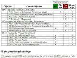 Organizational Culture assessment Instrument Template It assessment Templates Design organizational Culture
