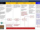 Pci Dss Risk assessment Template Pci Dss V3 1 Information Security Policies Standards