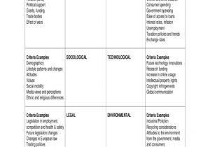 Pestel Analysis Template Word 2018 Pestle Analysis Template Fillable Printable Pdf