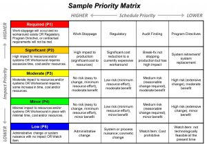 Project Prioritization Criteria Template Portfolio Management Ppmexecution Com