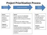 Project Prioritization Criteria Template Project Ranking