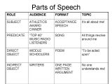 Raft Writing Template Raft Template Jtdi More Instructional Strategies for