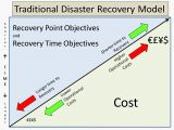 Recovery Point Objective Template Disaster Recovery In Cloud Computing Developing Disaster