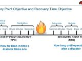 Recovery Point Objective Template when Disaster Strikes the Cloud who What when where