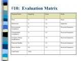 Rfp Scoring Matrix Template Mike O 39 Donnell top 10 Hhw Rfp Mistakes