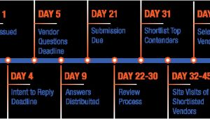 Rfp Timeline Template A Sample Contact Center Rfp Timeline Customerthink