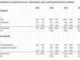 Saas Pricing Model Template Perpetual Money Vs Perpetual License Subscription Saas