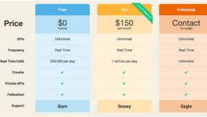 Saas Pricing Model Template What is An Example Of A Template Saas Pricing Model Quora