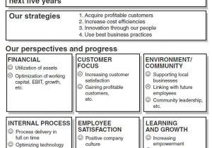 Sales Key Performance Indicators Template Creating Key Performance Indicator Kpi Reports and