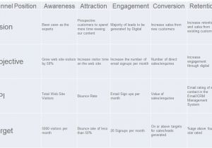 Sales Key Performance Indicators Template How to Drive Sales with Digital Marketing Ideas for