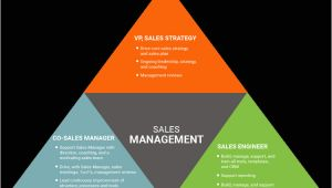 Sales Management tools Templates Sales Management for Companies with A Develop Your Sales