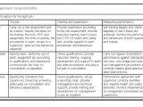 Scaffolding Risk assessment Template 6 Scaffolding Risk assessment Template Awfru Templatesz234