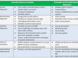 Security Risk Analysis Meaningful Use Template Cms Meaningful Use Security Risk Analysis Template