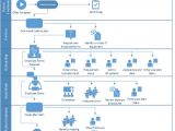 Sharepoint Hr Template Onboarding Employees Using Sharepoint Workflow Dmc Inc