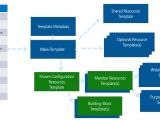 Solution Approach Document Template Design Azure Templates for Complex solutions Microsoft Docs