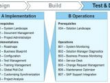 Solution Approach Document Template Test Automation Strategy Document Template Hondaarti org