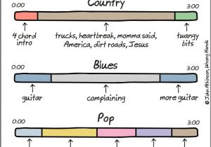 Song Structure Template A Breakdown Of song Structures by Genre Diy Musician Blog