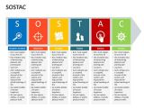 Sostac Template Editable Powerpoint Template sostac Situation Analysis